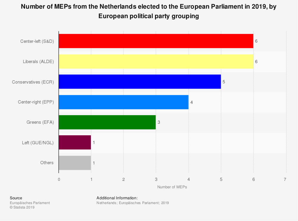 Statistic: Number of MEPs from the Netherlands elected to the European Parliament in 2019, by European political party grouping | Statista