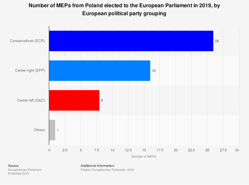 Statistic: Number of MEPs from Poland elected to the European Parliament in 2019, by European political party grouping | Statista