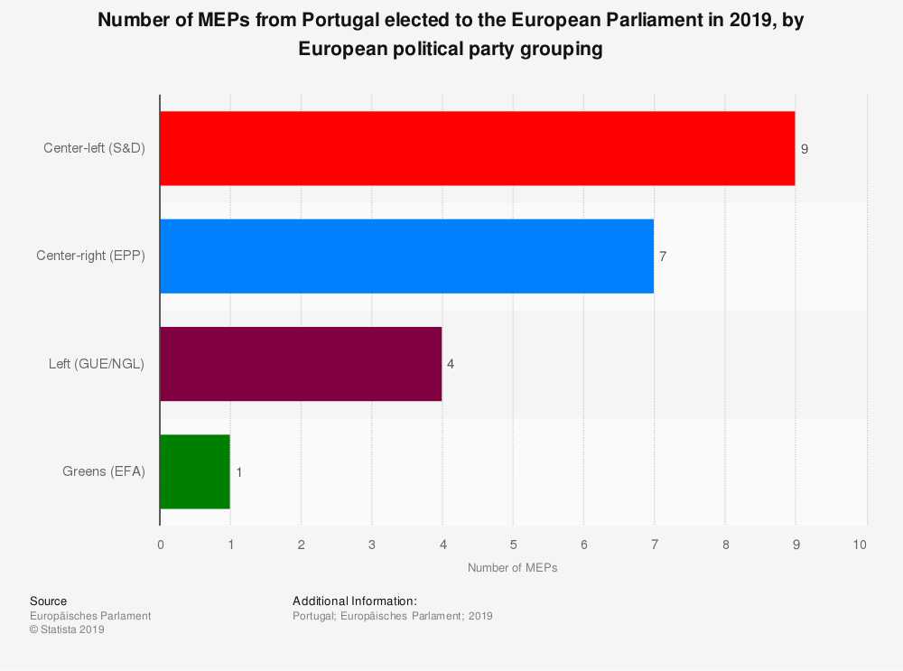 Statistic: Number of MEPs from Portugal elected to the European Parliament in 2019, by European political party grouping | Statista
