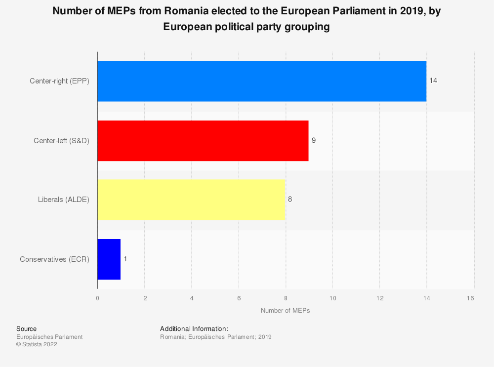 Statistic: Number of MEPs from Romania elected to the European Parliament in 2019, by European political party grouping | Statista