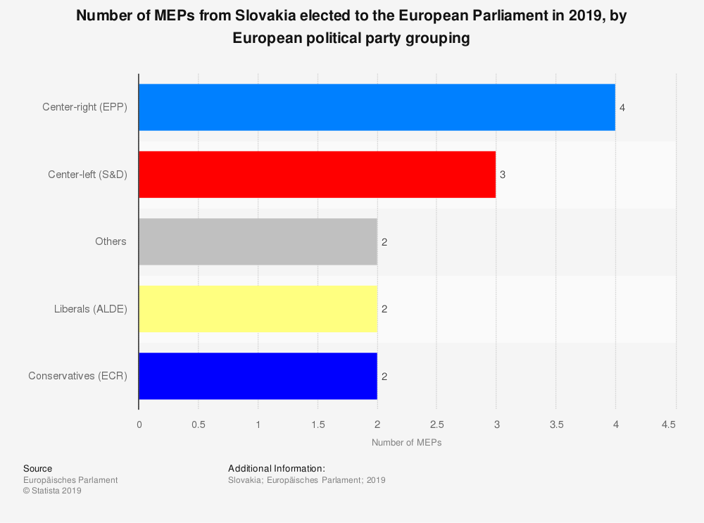 Statistic: Number of MEPs from Slovakia elected to the European Parliament in 2019, by European political party grouping | Statista