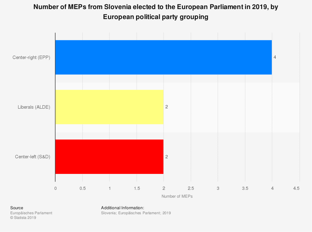 Statistic: Number of MEPs from Slovenia elected to the European Parliament in 2019, by European political party grouping   Statista