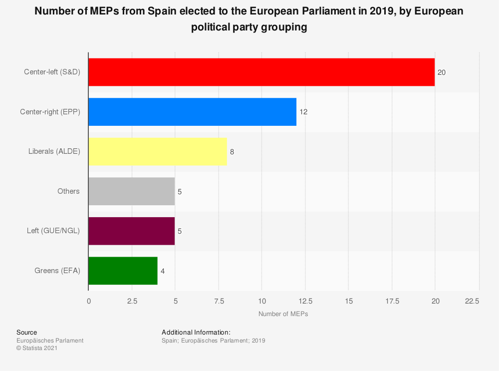 Statistic: Number of MEPs from Spain elected to the European Parliament in 2019, by European political party grouping | Statista