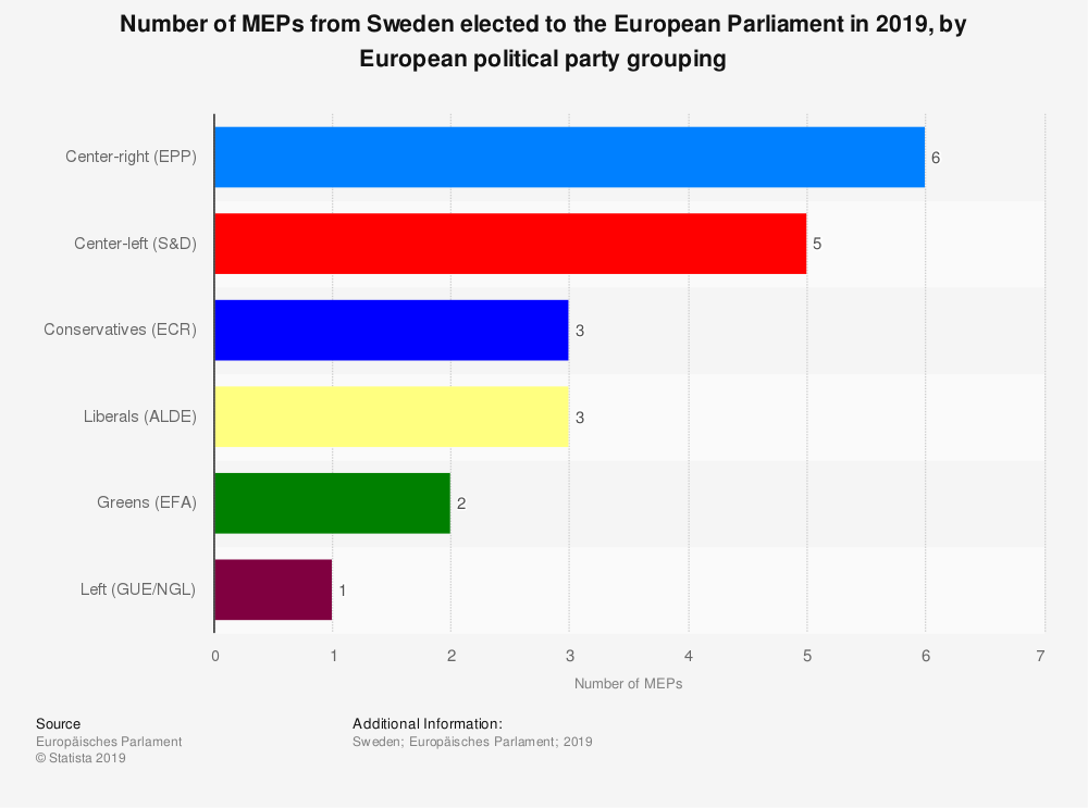Statistic: Number of MEPs from Sweden elected to the European Parliament in 2019, by European political party grouping | Statista