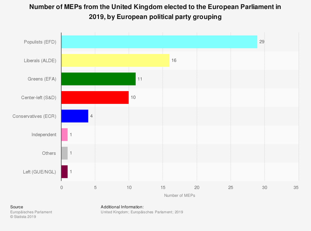 Statistic: Number of MEPs from the United Kingdom elected to the European Parliament in 2019, by European political party grouping | Statista