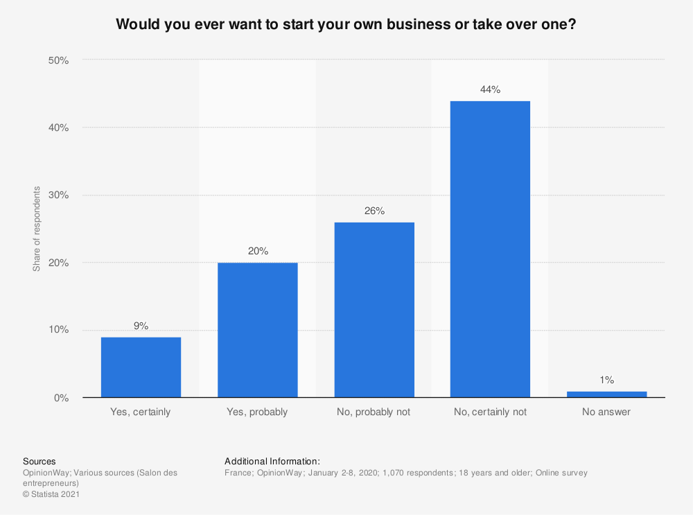 Statistic: Would you ever want to start your own business or take over one?* | Statista