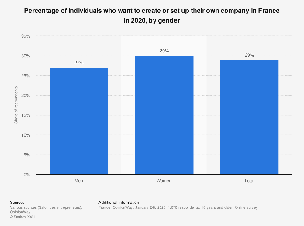Statistic: Percentage of individuals who want to create or set up their own company in France in 2018, by gender  | Statista