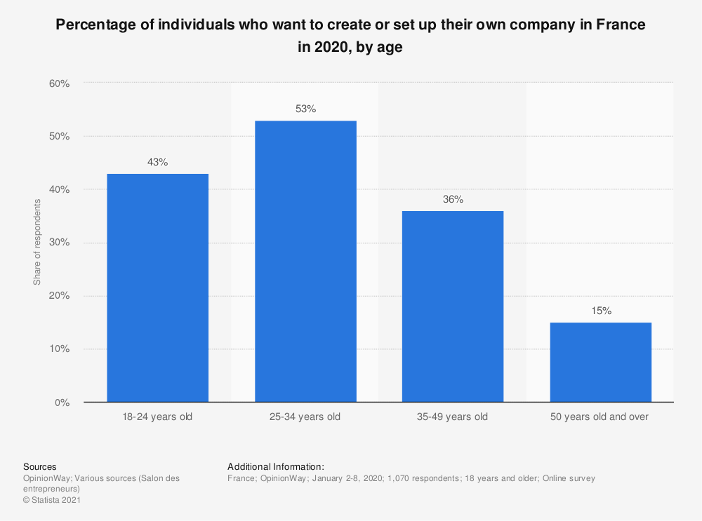 Statistic: Percentage of individuals who want to create or set up their own company in France in 2020, by age  | Statista