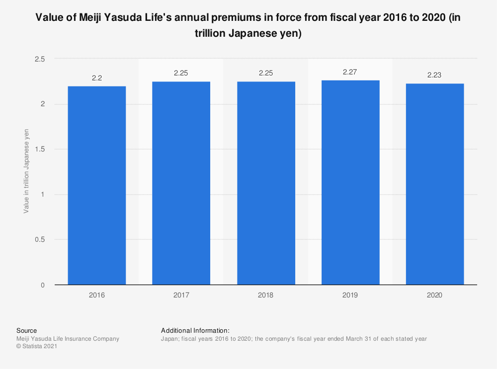 Statistic: Value of Meiji Yasuda Life's annual premiums in force from fiscal year 2016 to 2020 (in trillion Japanese yen)   Statista