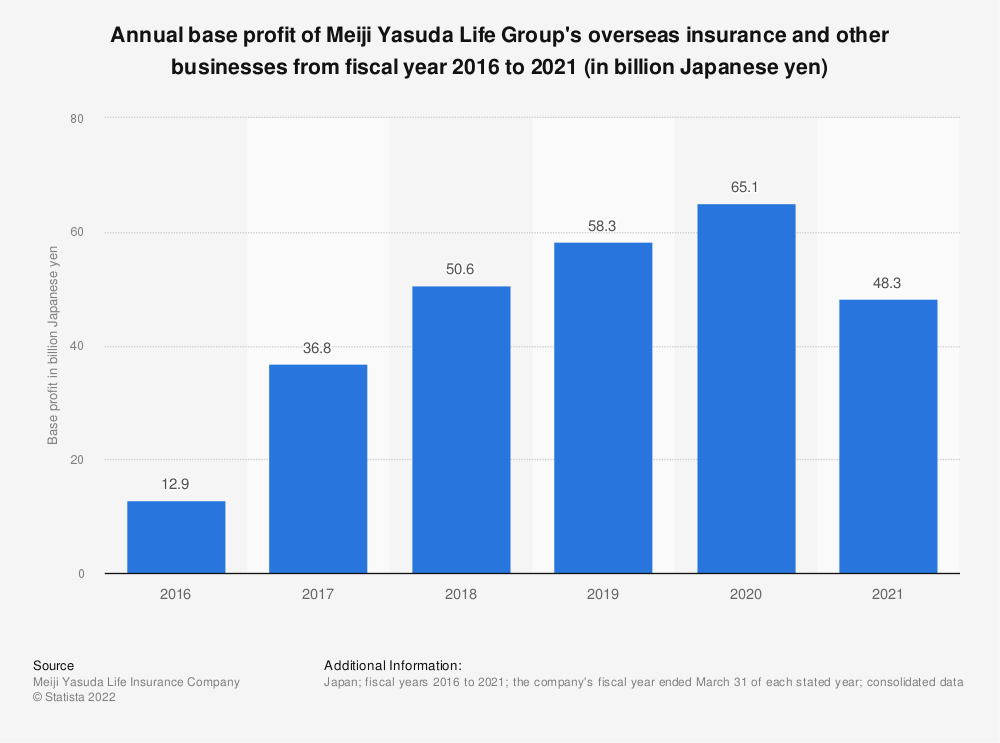 Statistic: Annual base profit of Meiji Yasuda Life's overseas insurance and other businesses from fiscal year 2016 to 2020 (in billion Japanese yen)*   Statista