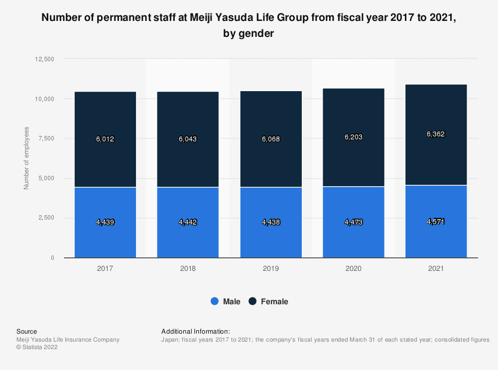 Statistic: Number of permanent staff at Meiji Yasuda Life from fiscal year 2017 to 2020, by gender*   Statista