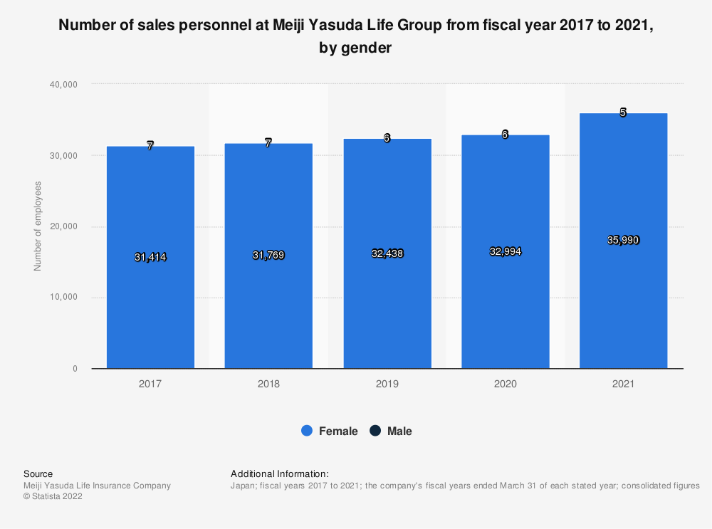 Statistic: Number of sales personnel at Meiji Yasuda Life from fiscal year 2017 to 2019, by gender | Statista