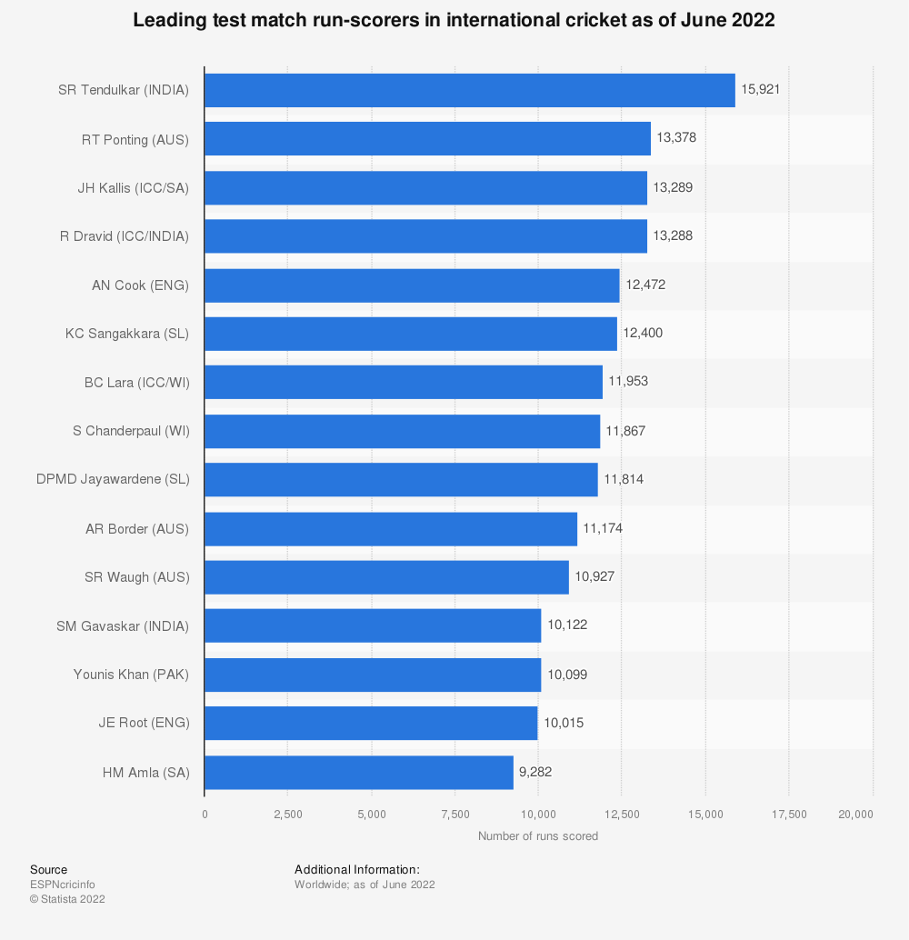 Statistic: Leading test match run-scorers in international cricket as of October 2019 | Statista