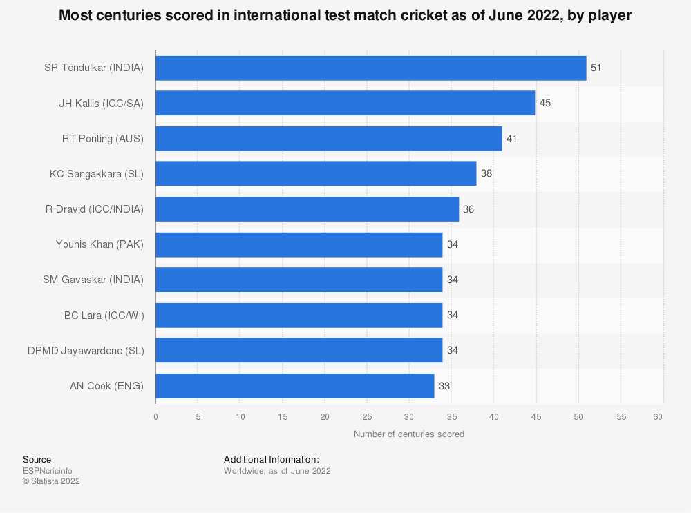 Statistic: Most centuries scored in international test match cricket as of September 2020, by player | Statista