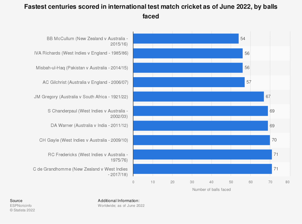Statistic: Fastest centuries scored in international test match cricket as of October 2019, by balls faced | Statista