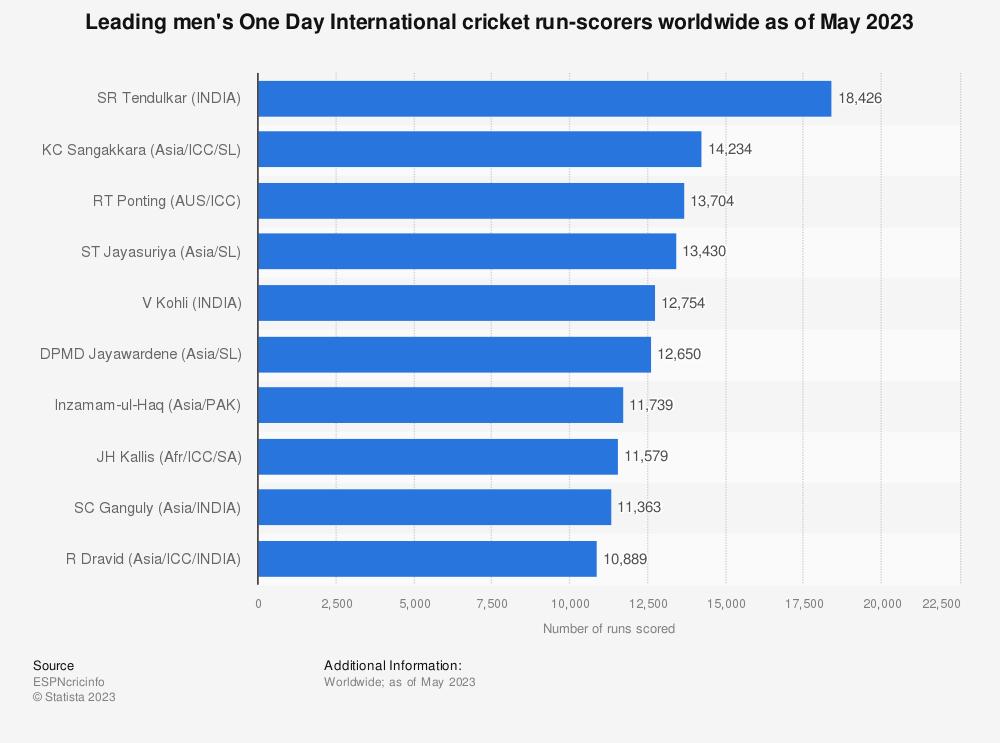 Statistic: Leading One Day International cricket run-scorers worldwide as of February 2020 | Statista