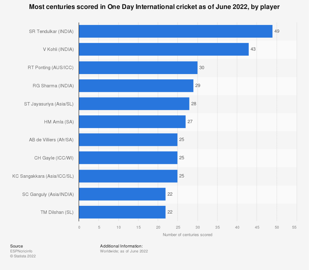 Statistic: Most centuries scored in One Day International cricket as of October 2019, by player | Statista