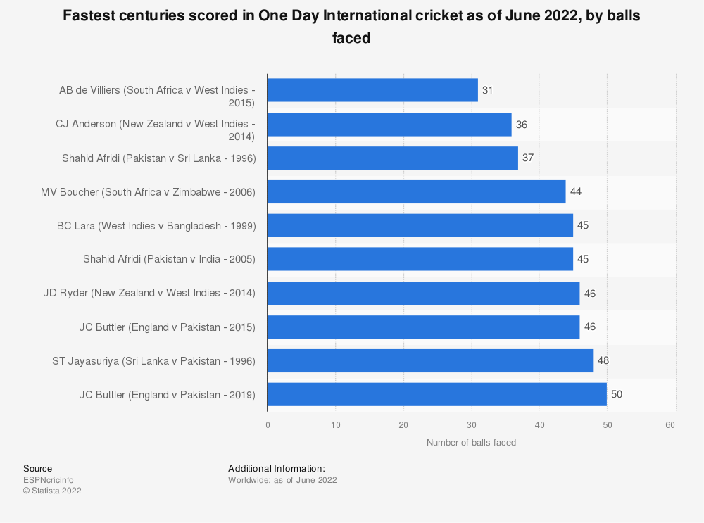 Statistic: Fastest centuries scored in One Day International cricket as of October 2019, by balls faced | Statista