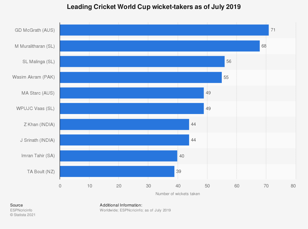 Statistic: Leading Cricket World Cup wicket-takers as of July 2019 | Statista