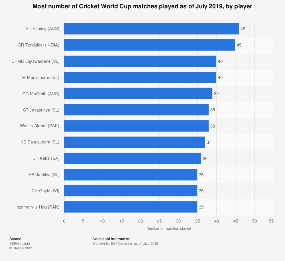 Statistic: Most number of Cricket World Cup matches played as of July 2019, by player | Statista
