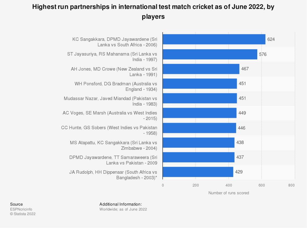 Statistic: Highest run partnerships in international test match cricket as of October 2019, by players | Statista