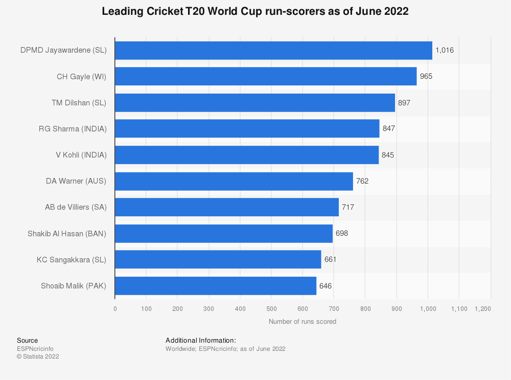 Statistic: Leading Cricket T20 World Cup run-scorers as of July 2019 | Statista