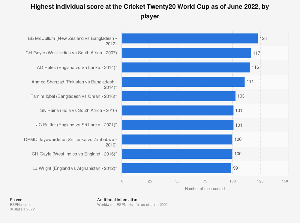 Statistic: Highest individual score at the Cricket Twenty20 World Cup as of September 2020, by player | Statista