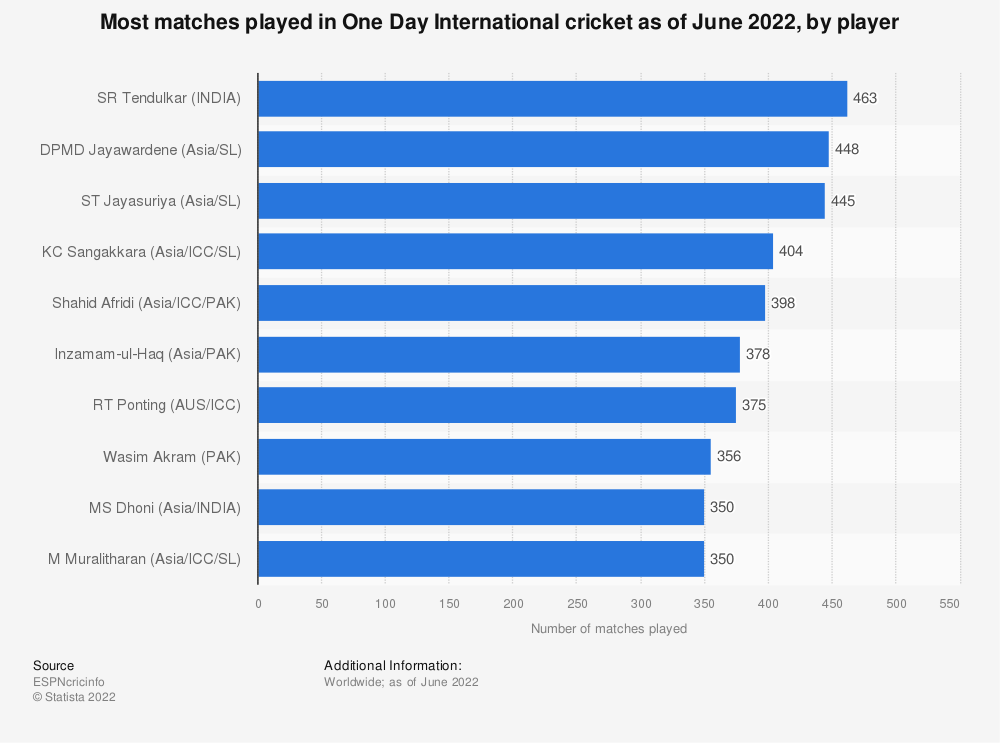 Statistic: Most matches played in One Day International cricket as of October 2019, by player | Statista