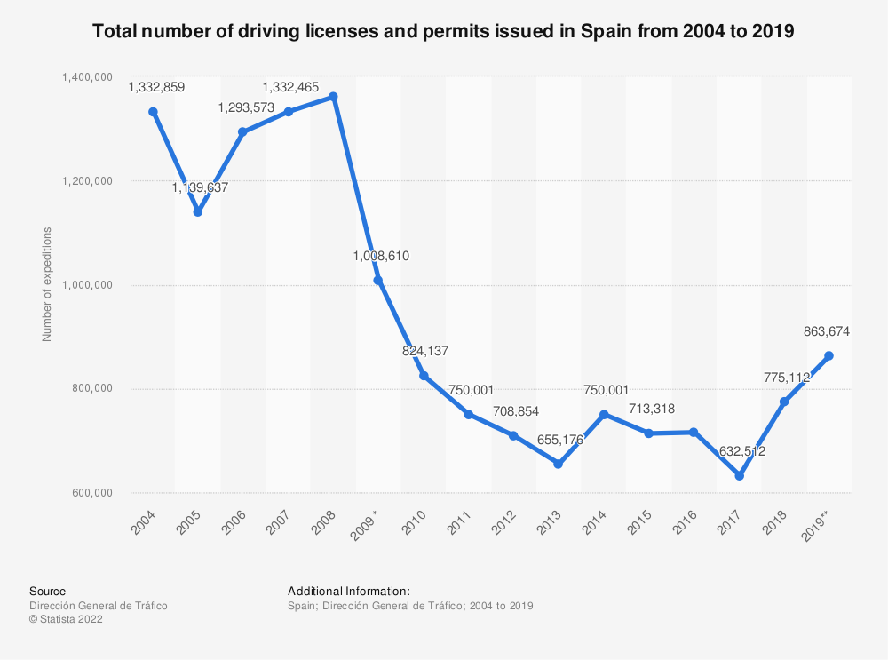 Statistic: Total number of driving licenses and permits issued in Spain from 2004 to 2018 | Statista