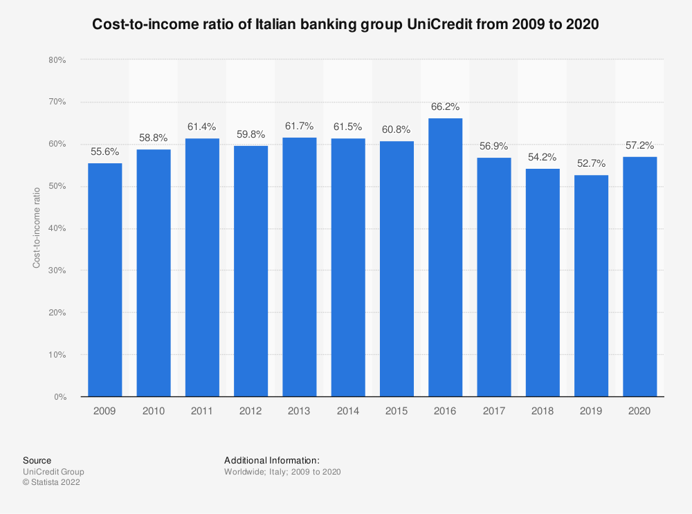 Statistic: Cost-to-income ratio of Italian banking group UniCredit from 2009 to 2019 | Statista