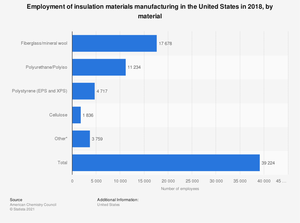 Statistic: Employment of insulation materials manufacturing in the United States in 2018, by material   Statista