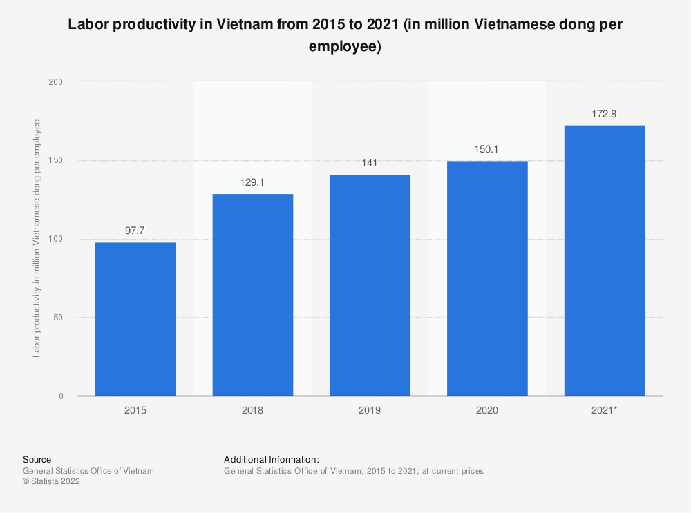 Statistic: Labor productivity in Vietnam from 2010 to 2018 (in million Vietnamese dong per employee) | Statista