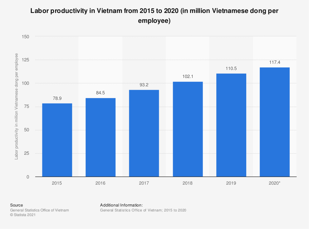 Statistic: Labor productivity in Vietnam from 2015 to 2020 (in million Vietnamese dong per employee) | Statista
