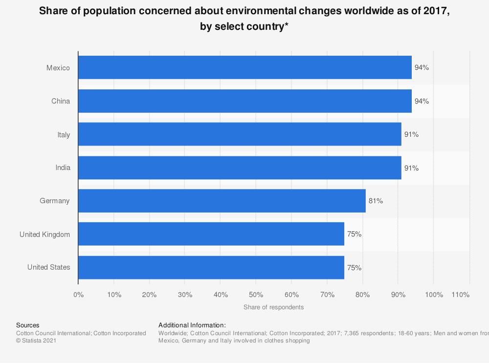 Statistic: Share of population concerned about environmental changes worldwide as of 2017, by select country*   Statista