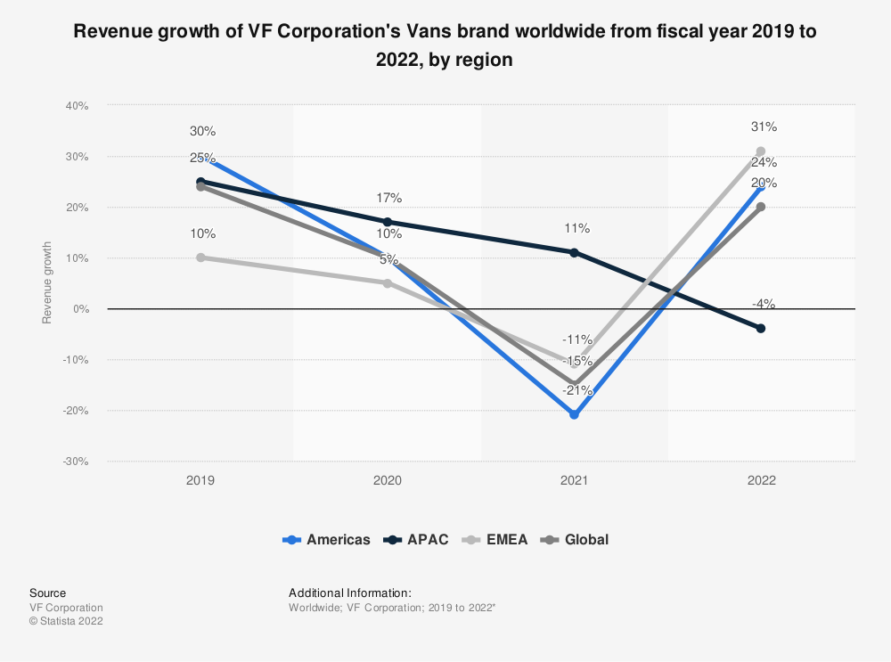Statistic: Revenue growth of VF Corporation's Vans brand worldwide from fiscal year 2019 to 2021, by region   Statista