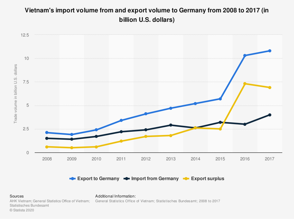 Statistic: Vietnam's import volume from and export volume to Germany from 2008 to 2017 (in billion U.S. dollars) | Statista