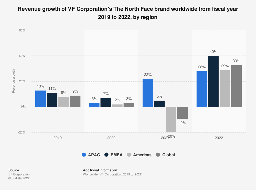 Statistic: Revenue growth of VF Corporation's The North Face brand worldwide from fiscal year 2019 to 2021, by region | Statista