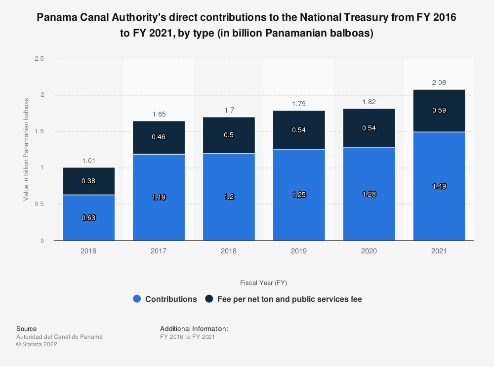 Statistic: Panama Canal Authority's direct contributions to the National Treasury from 2016 to 2018, by type (in billion Panamanian balboas) | Statista