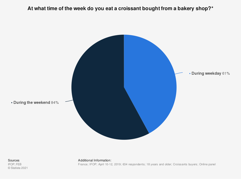 Statistic: At what time of the week do you eat a croissant bought from a bakery shop?* | Statista