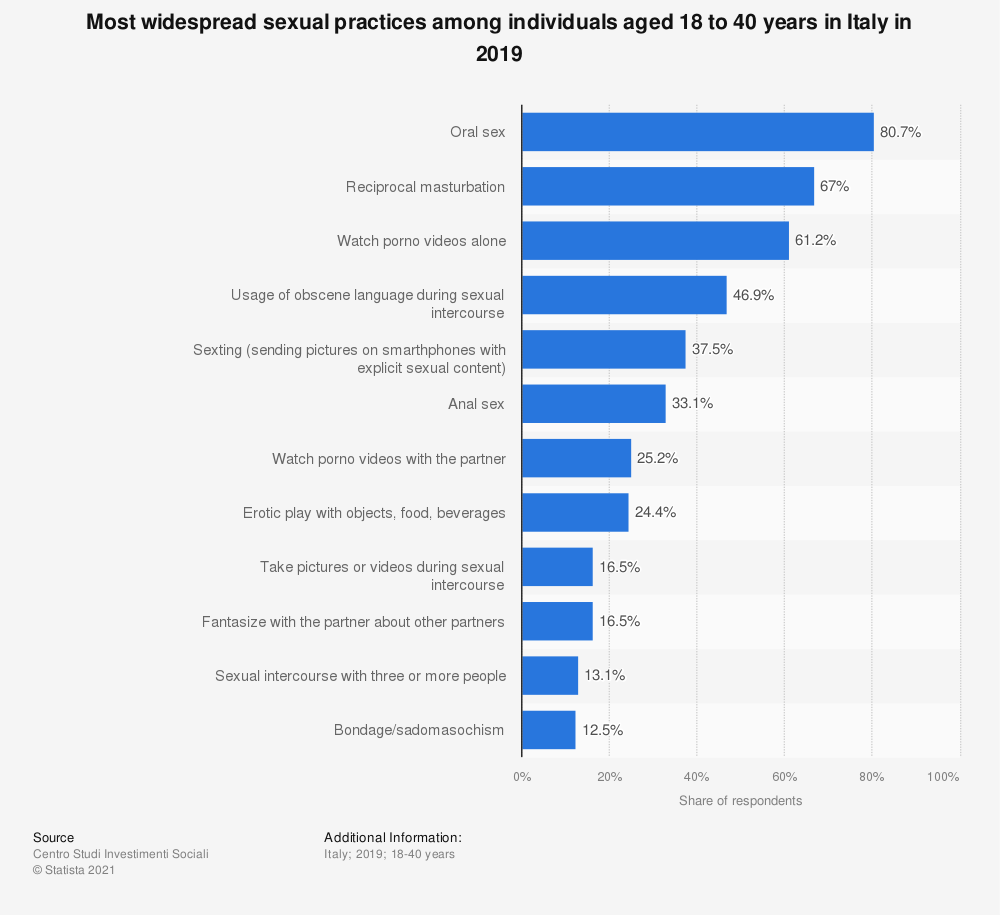 Statistic: Most widespread sexual practices among individuals aged 18 to 40 years in Italy in 2019 | Statista