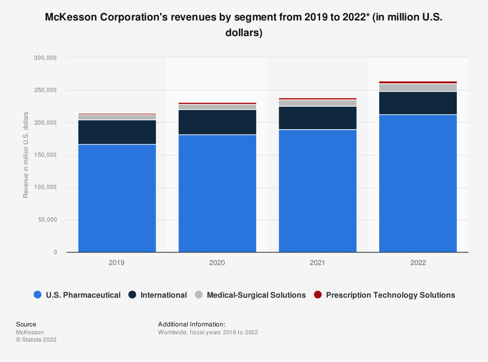 Statistic: McKesson Corporation's revenues by segment from 2017 to 2019 (in million U.S. dollars)* | Statista