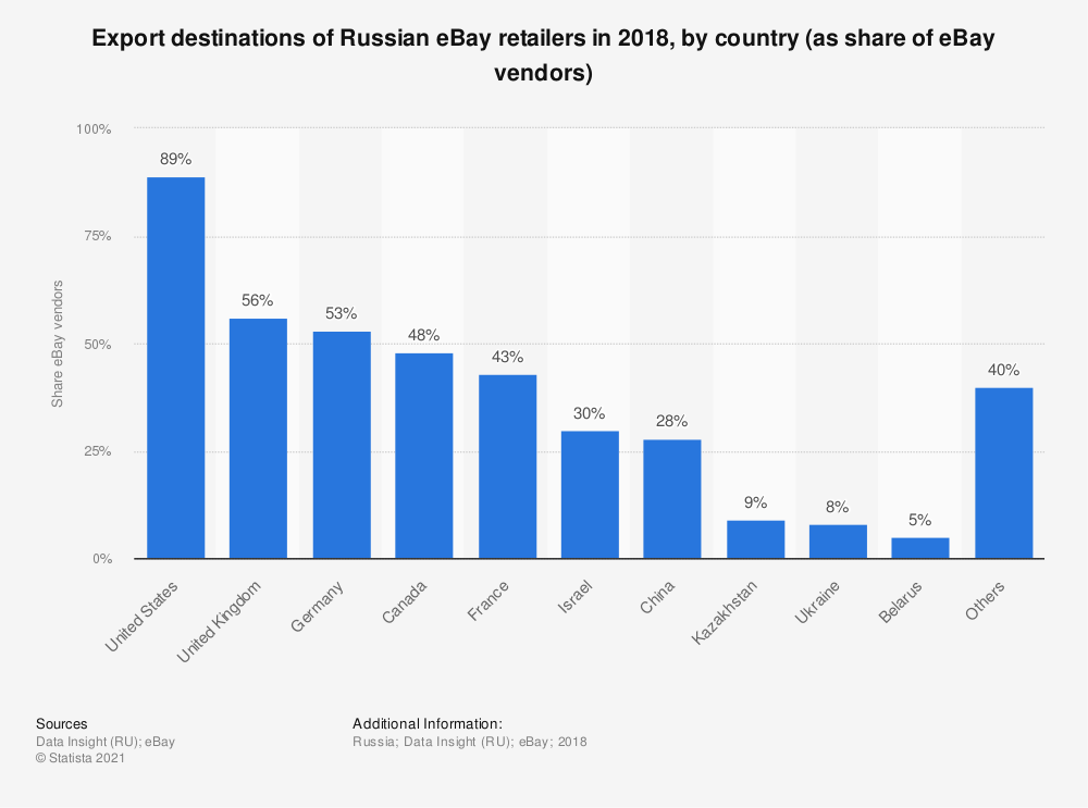 Statistic: Export destinations of Russian eBay retailers in 2018, by country (as share of eBay vendors) | Statista