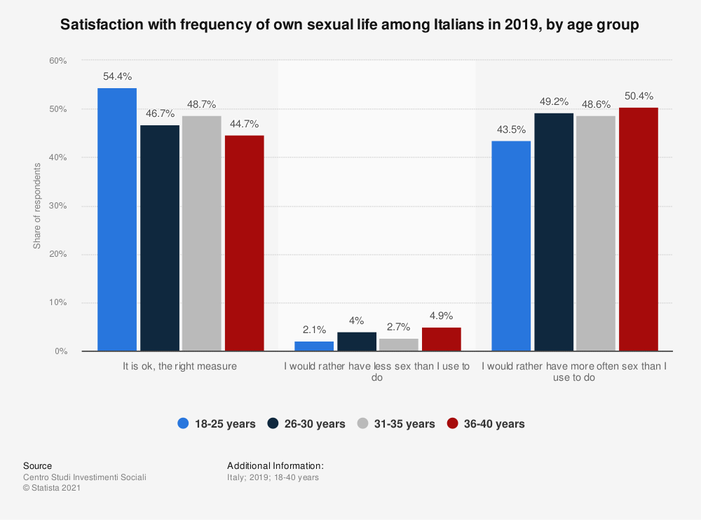 Statistic: Satisfaction with frequency of own sexual life among Italians in 2019, by age group | Statista