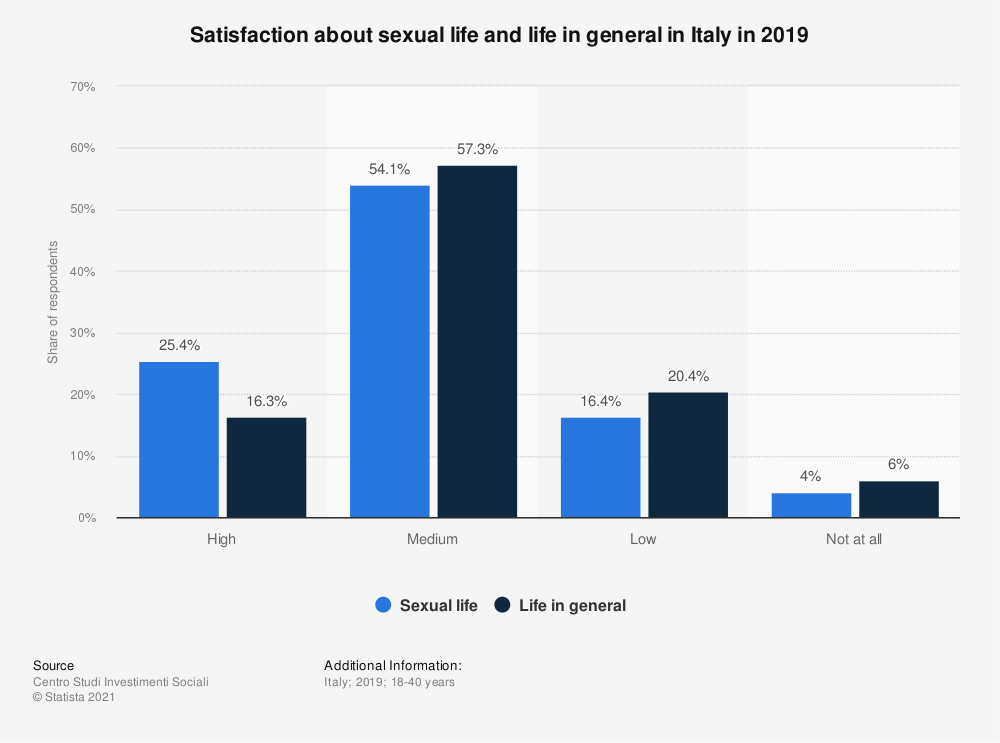 Statistic: Satisfaction about sexual life and life in general in Italy in 2019 | Statista