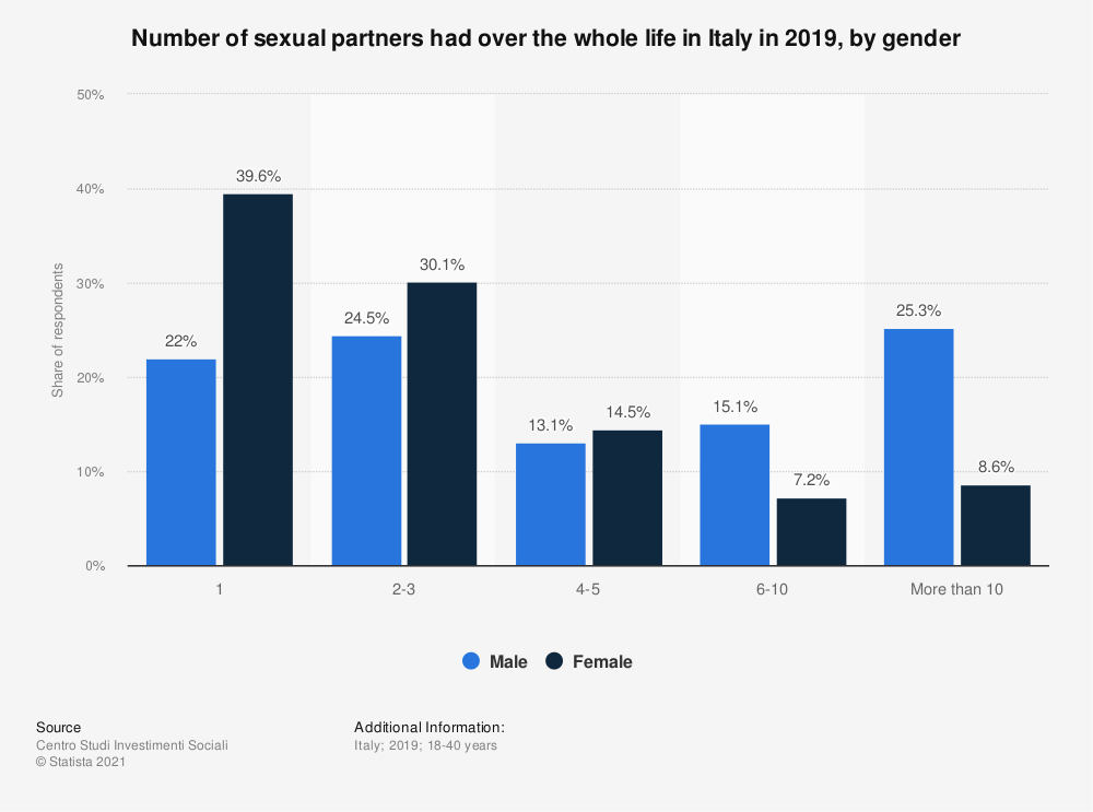 Statistic: Number of sexual partners had over the whole life in Italy in 2019, by gender | Statista