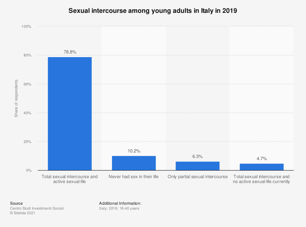 Statistic: Sexual intercourse among young adults in Italy in 2019 | Statista