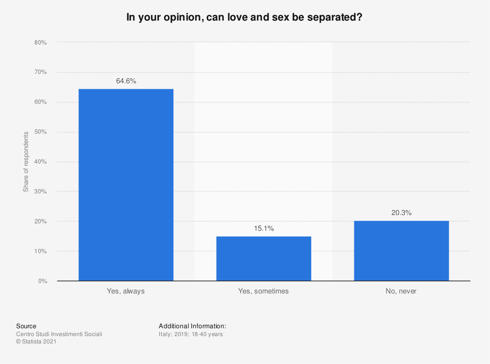 Statistic: In your opinion, can love and sex be separated?    Statista