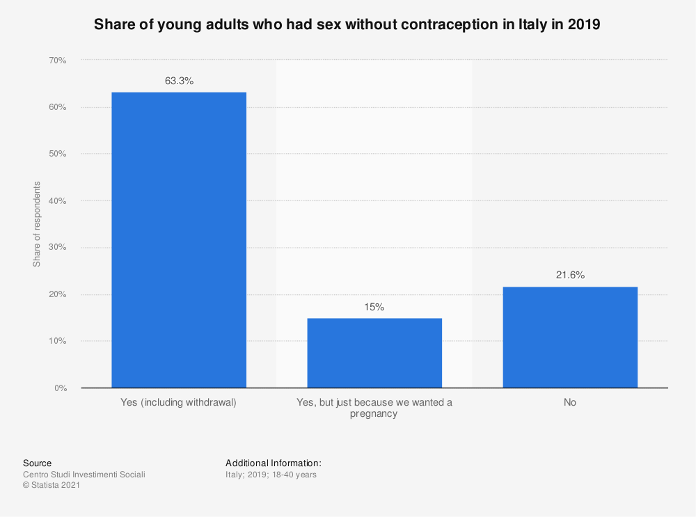 Statistic: Share of young adults who had sex without contraception in Italy in 2019 | Statista