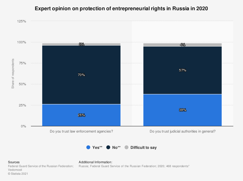 Statistic: Expert opinion on protection of entrepreneurial rights in Russia in 2020   Statista