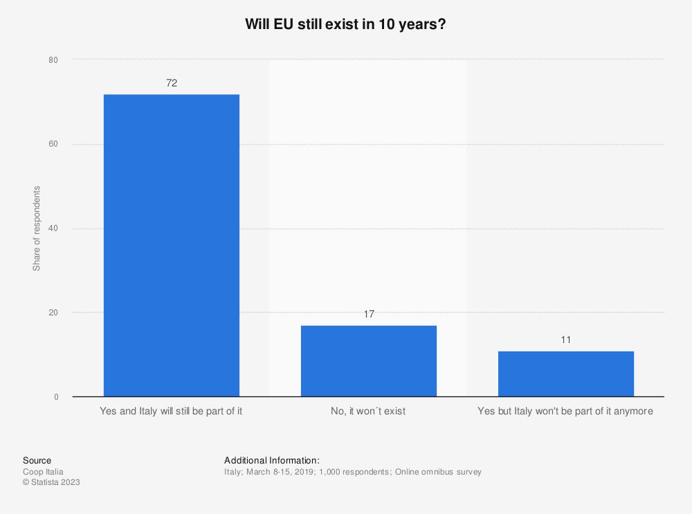 Statistic: Will EU still exist in 10 years? | Statista